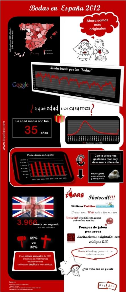 infografia-bodas-espaa-2012-low